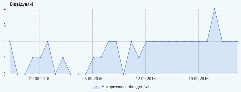 Графік відвідуваності